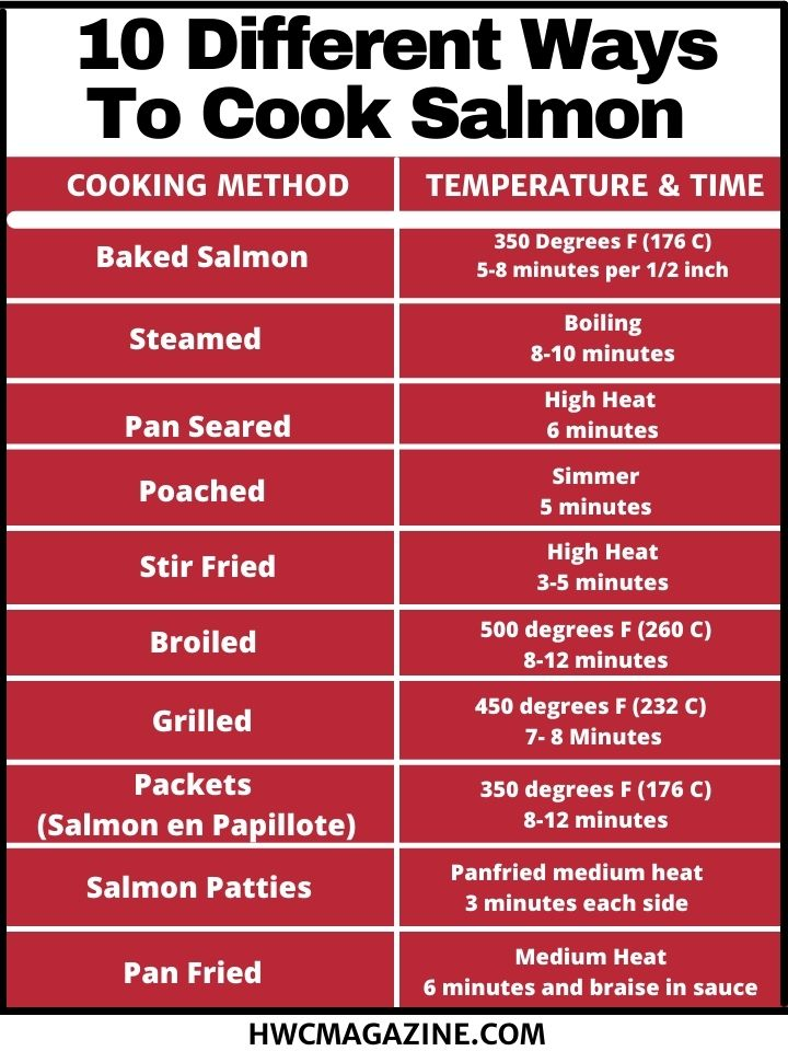 Infographic highlighting the 10 different ways to cook salmon and how long to cook it.